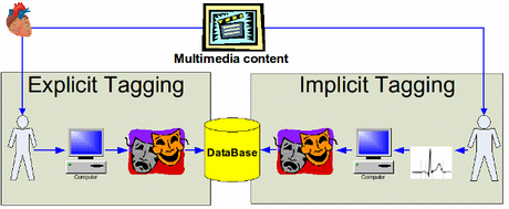 HCI Tagging Database - Home